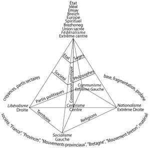 Pyramide-Federalisme-7