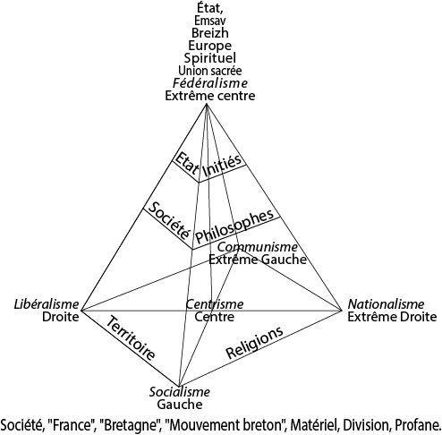 Pyramide-Federalisme